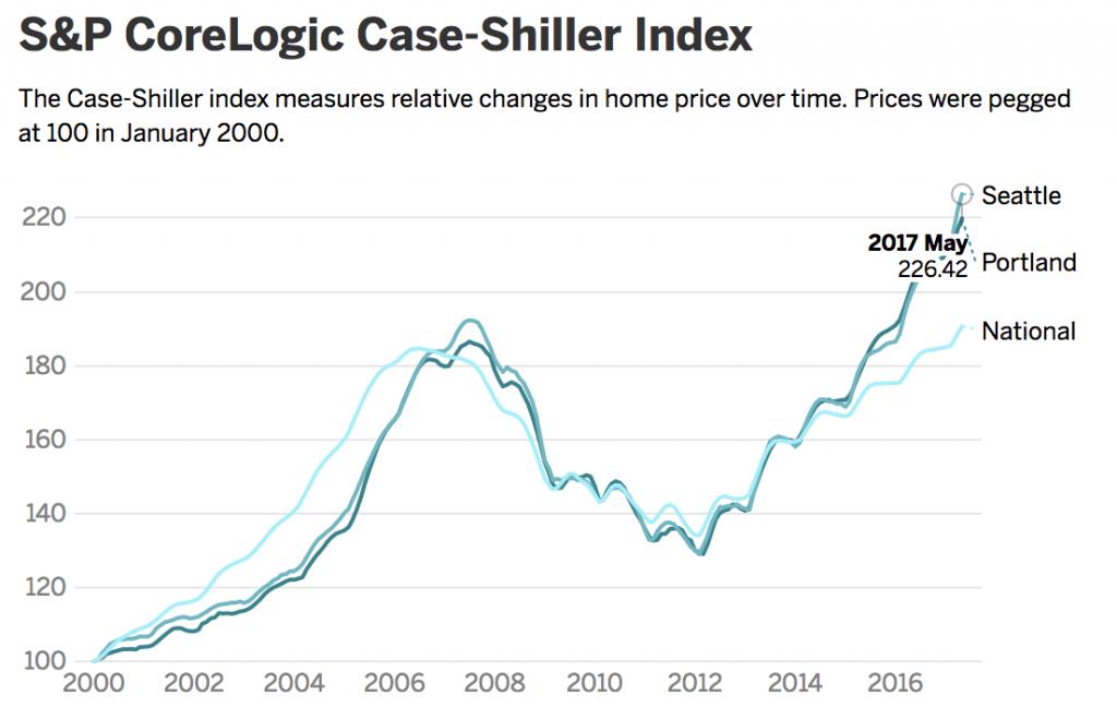 CoreLogic Case-Shiller Index