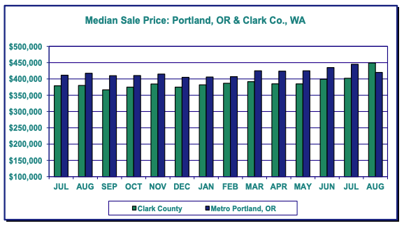 Green and blue graph showing median sale price of homes in Portland Oregon and Clark County Washington. August 2020